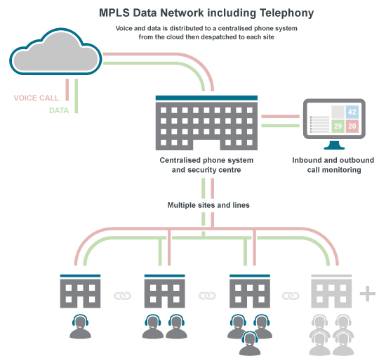 MPLS data circuit for multi-site telephone systems