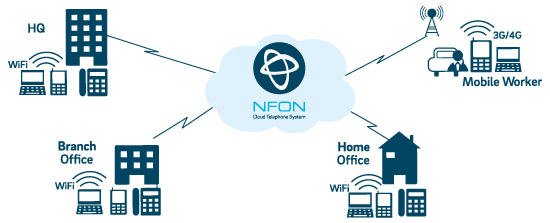 NFON Hosted Telephone Solutions