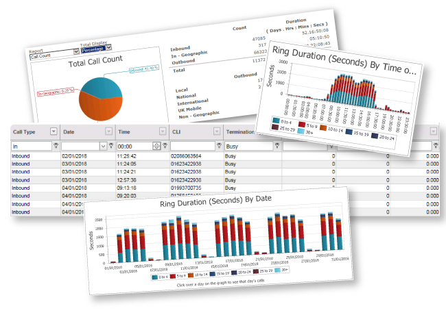Business lines and call analysis