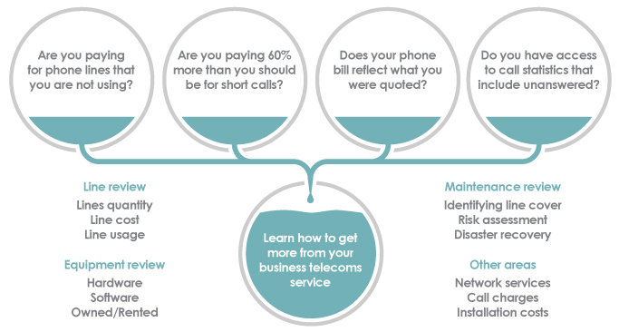 Telecoms Review Infographic